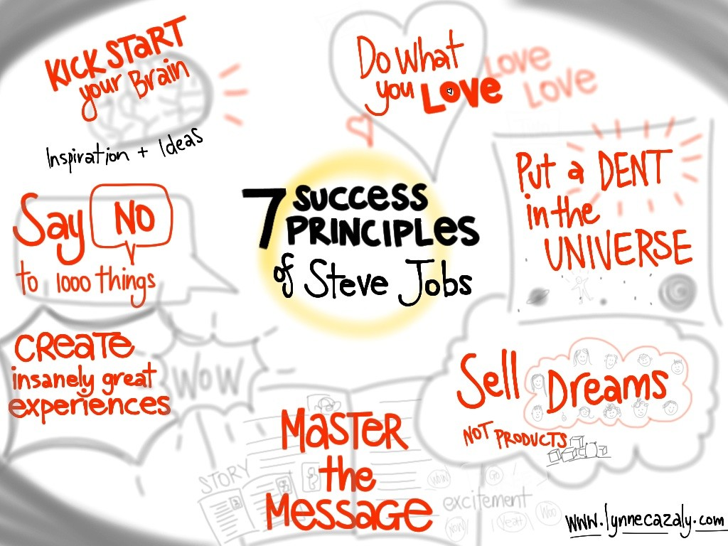 7_Principles_of_Steve_Jobs.1